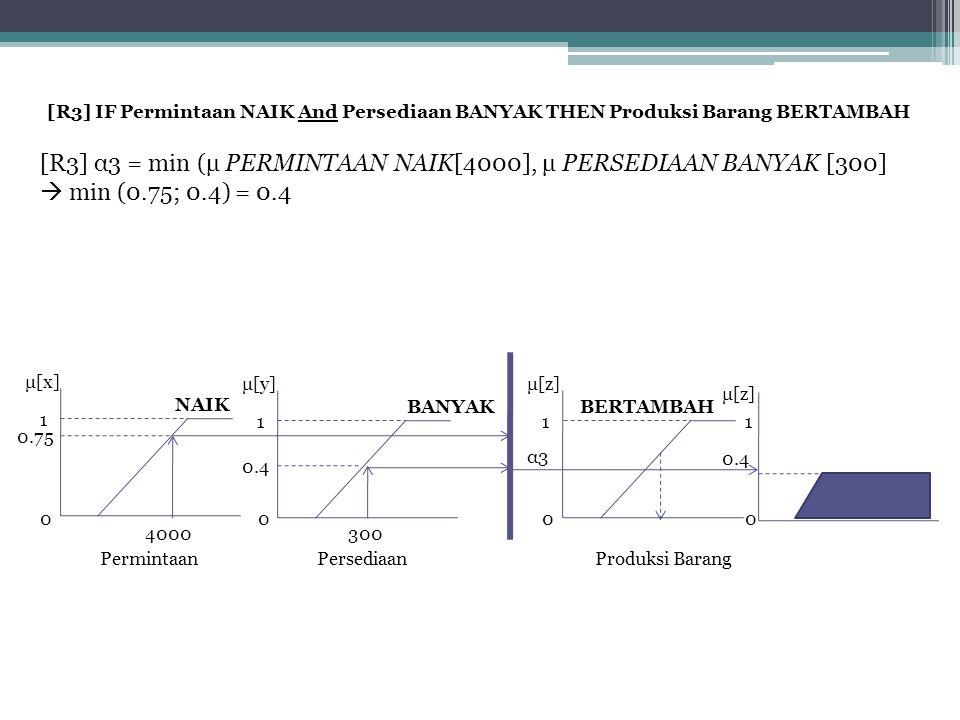 [R3] α3 = min (μ PERMINTAAN NAIK[4000], μ PERSEDIAAN BANYAK [300]